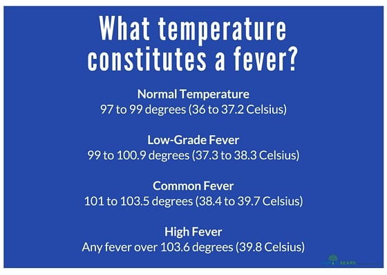 fever-temperatures